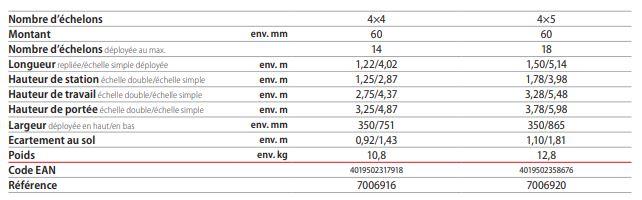 dimensions echelle telescopique Alupro