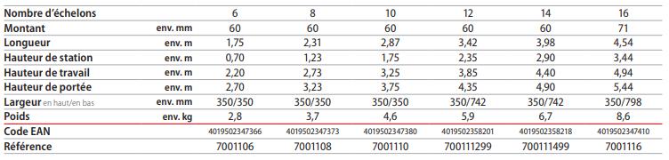 dimensions échelle simple alu pro 70011