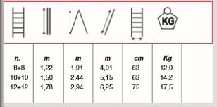 dimensions echelle scalissima + svelt