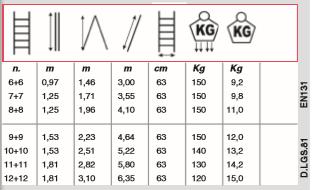 dimensions echelle scalissima SVELT