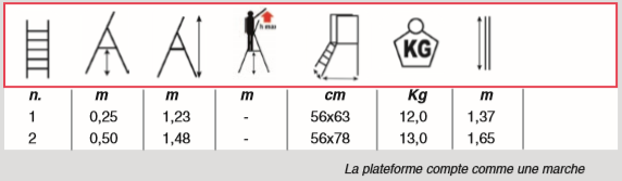 dimensions plateforme rayon minifly